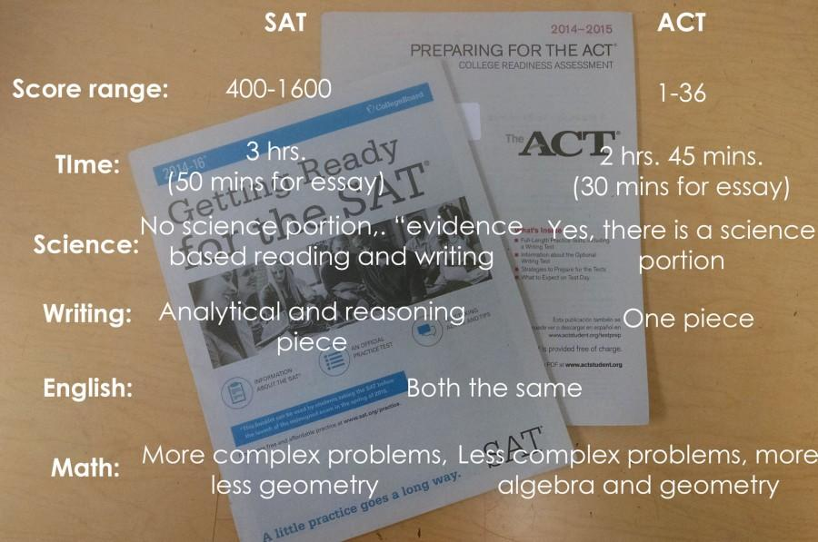 SAT+replaces+ACT+next+year